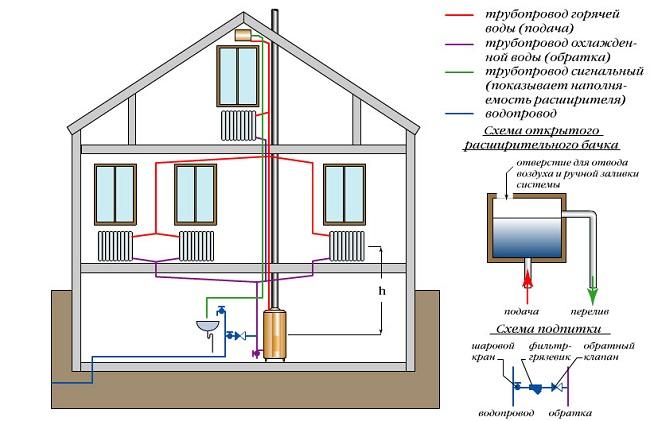 Схема системы отопления с естественным побуждением