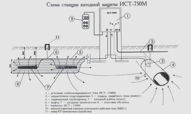 Схема станции катодной защиты