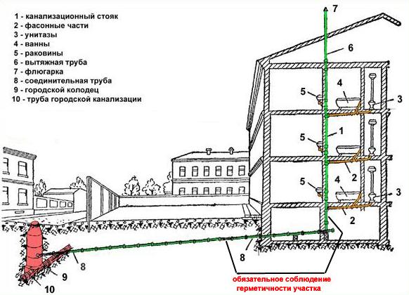 Элементы канализации дома: №6 и 7 - части фановой вентиляции