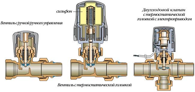 Ручной термостатический клапан (слева), с термоголовкой (посередине), с электрическим приводом (справа)