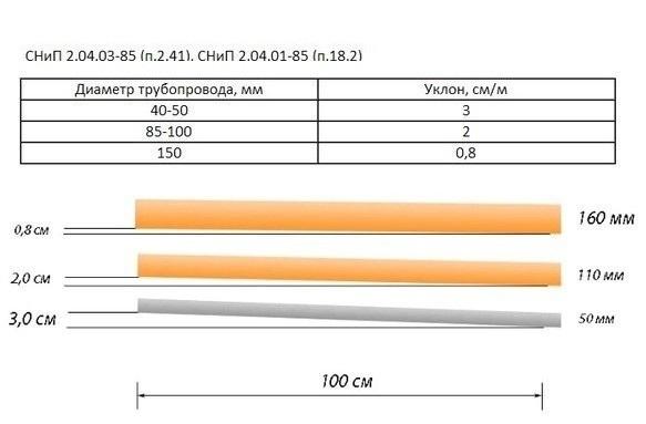 Оптимальные углы наклона канализационных труб согласно нормативам