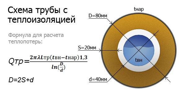 Пример расчета теплопотерь для трубы с теплоизоляцией