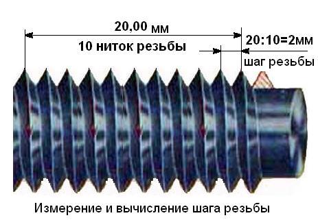 Схема снятия замеров