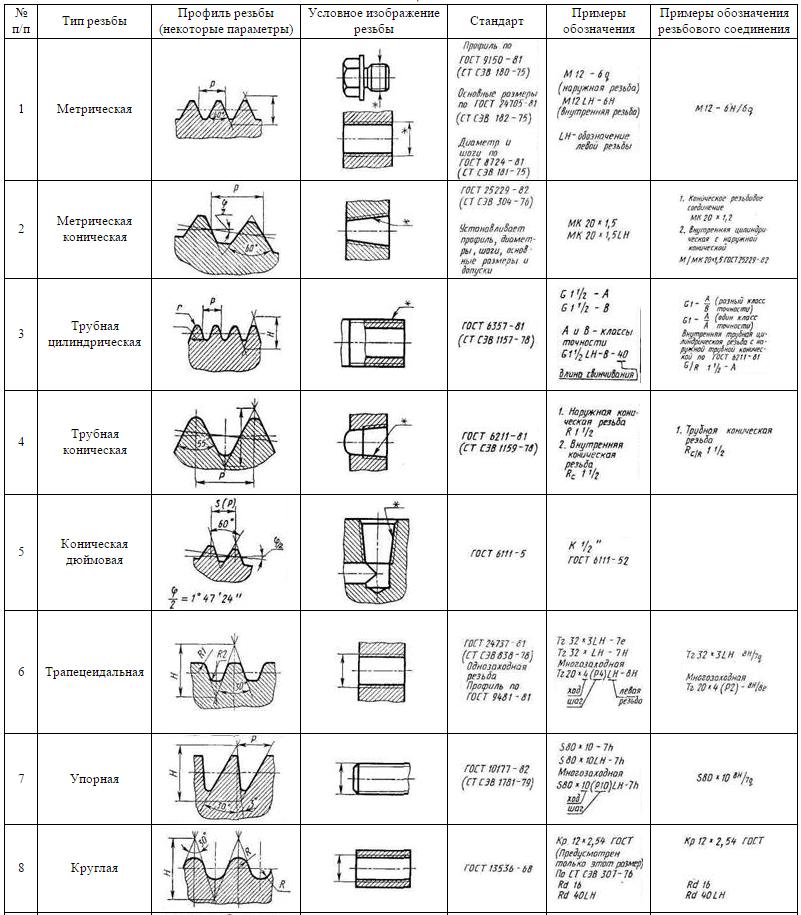 Разновидности профилей резьбы