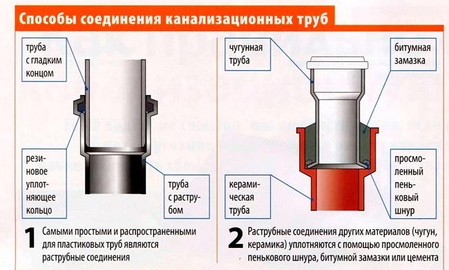 Раструбное соединения канализационных труб