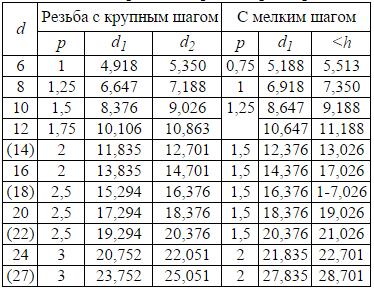 Таблица размеров метрической резьбы