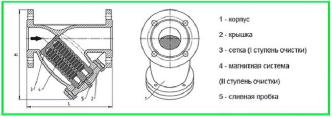 Схема устройства и принципа действия фильтра ФМФ