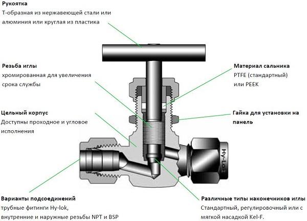 Схема конструкции игольчатого вентиля