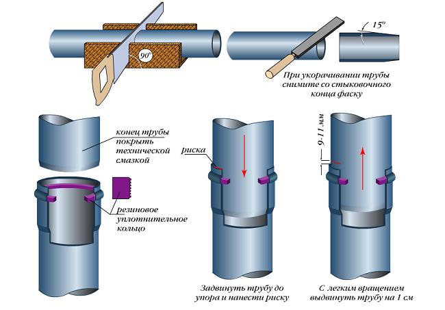 Раструбное соединение канализационных труб