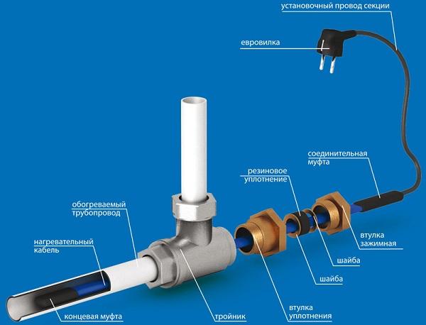 Схема монтажа греющего кабеля внутри водопроводной трубы