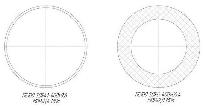 SDR пластиковых труб идентичного диаметра