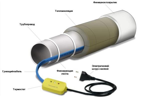 Схема системы обогрева трубы электрическим кабелем