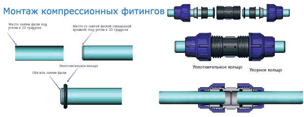 Схема монтажа компрессионной муфты