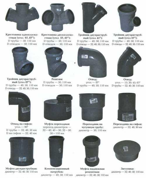 Разновидности канализационных фитингов