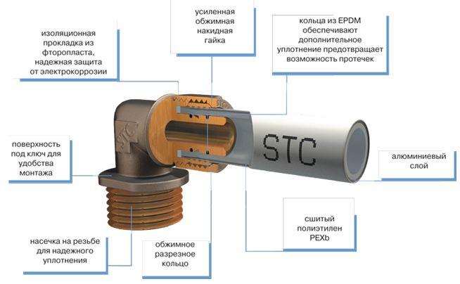 Схема конструкции компрессионного фитинга
