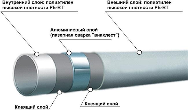 Конструкция полимерной трубы армированной алюминием