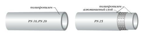 Схема конструкции ППР труб