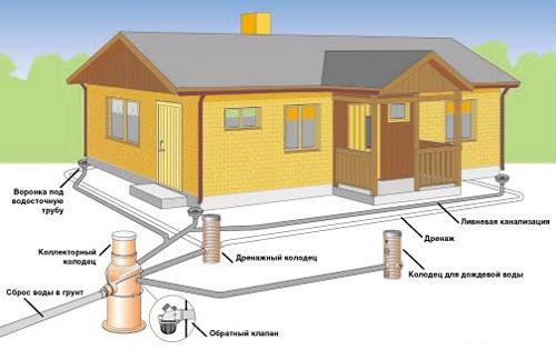 Схема устройства ливневой канализации для частного дома