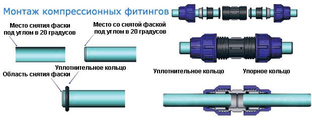 Технология монтажа компрессионого фитинга