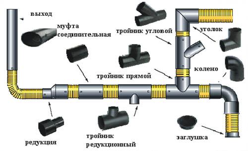 Схема использования ПВХ фитингов