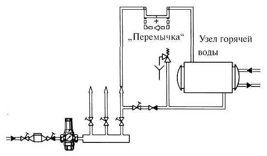 Установка клапана понижения давления