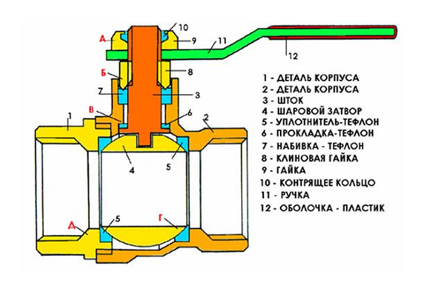Схема шарового вентиля