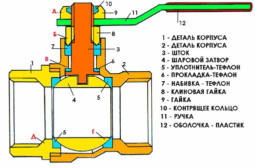 Схема конструкции шарового крана