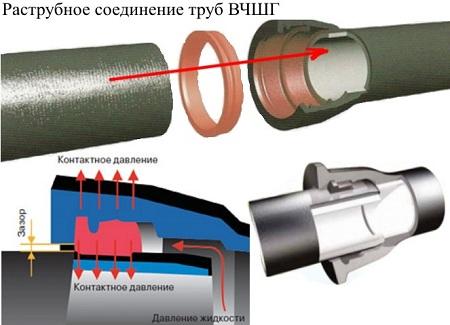 Схема соединения чугунных труб с раструбом