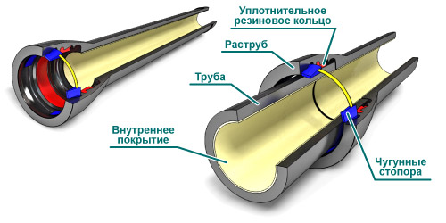 Характеристика труб ВШЧГ