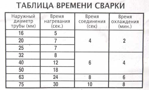 Таблица времени сварки труб