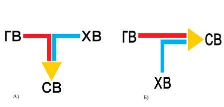 Прямая (А) и непрямая (Б) схемы подачи воды