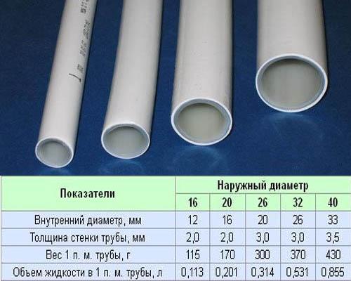 Типоразмеры труб из металлопластика