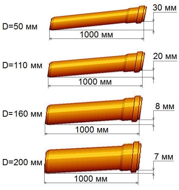 Размер уклона трубы в зависимости от ее диаметра