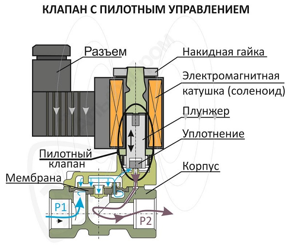 Схема устройства электромагнитного газового клапана
