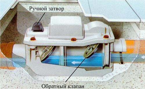 Принцип работы обратного клапана с пластиной