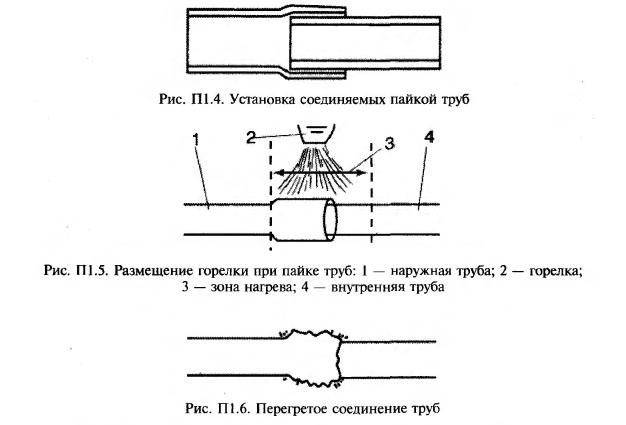 Схема пайки медных труб