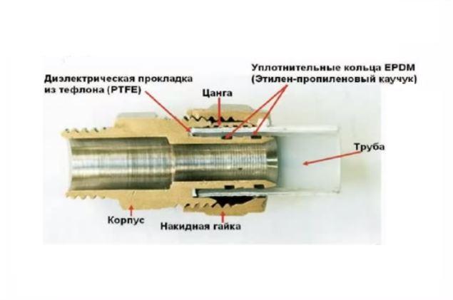 Монтаж цангового фитинга на пластиковую трубу (вид в разрезе)