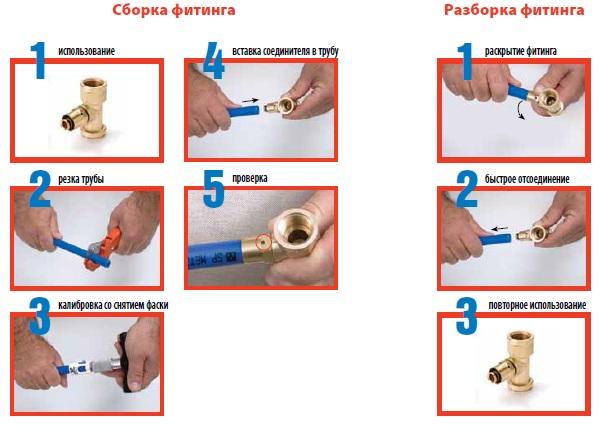 Этапы монтажа и демонтажа обжимных цанговых фитингов