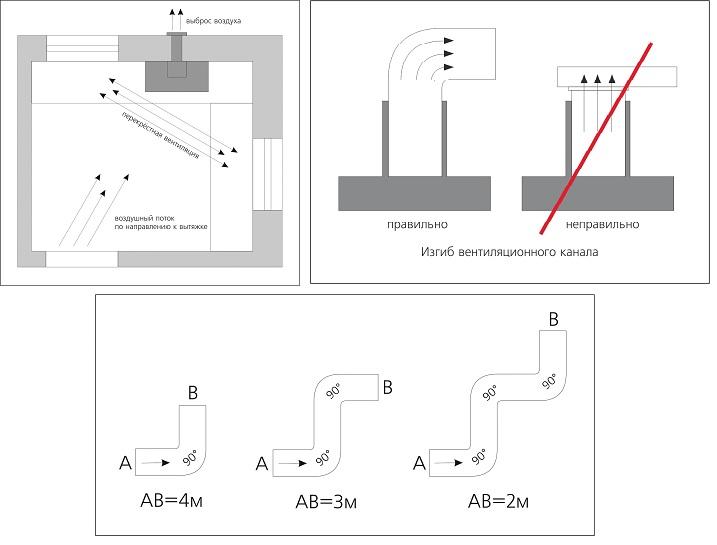 Схемы рекомендаций по установке вытяжных каналов для кухонной вытяжки