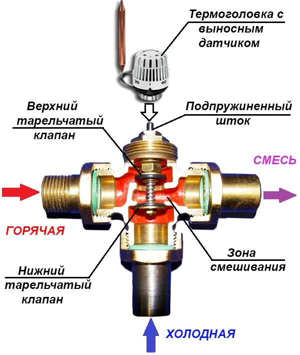Схема действия трехходового смесительного клапана