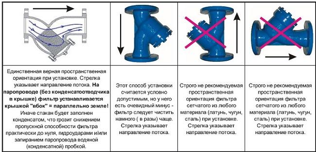 Рекомендации по правильной установке фланцевого фильтра