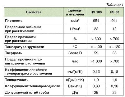 Таблица сравнительных характеристик труб ПЭ 80 и ПЭ 100