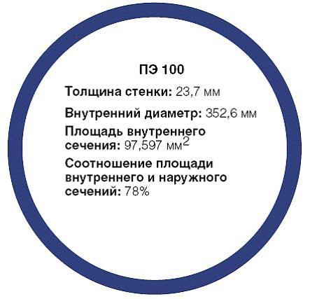 Техническая характеристика трубы ПЭ 100 SDR 21